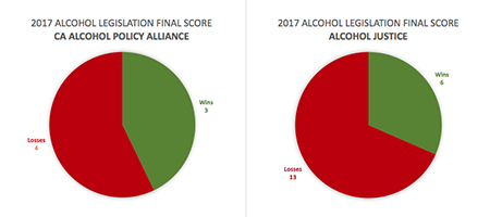 the final win-loss tallies for ca alcohol legislation