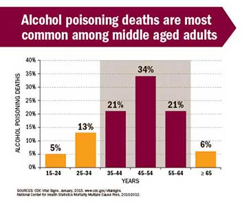 Alcohol Poisoning Graph