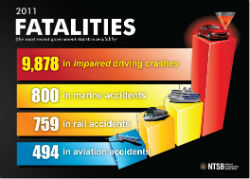 2011 Traffic Fatalities