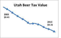 Utah Beer Tax Erosion